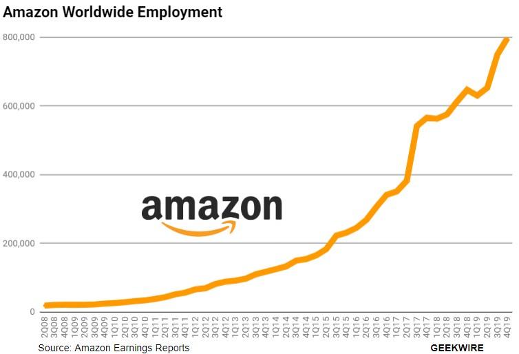 Crecimiento del empleo a raíz de la pandemia y gracias a la transformación digital