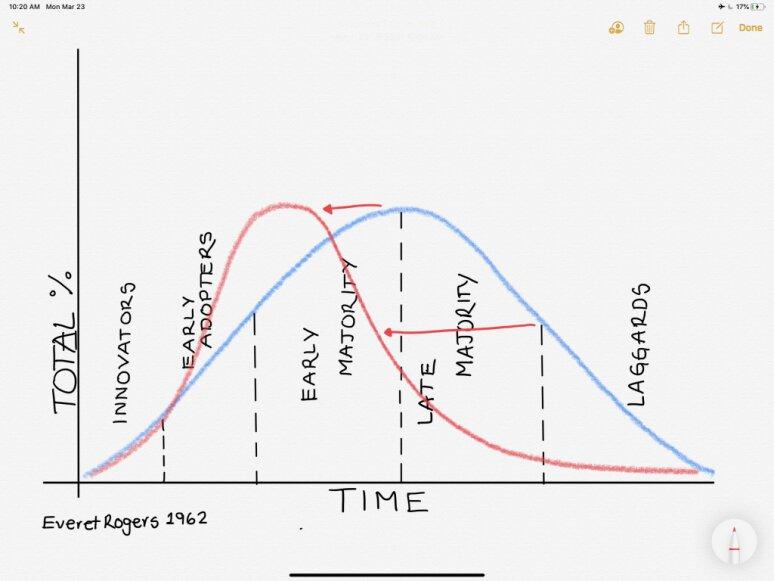 ciclo de vida de la adopción tecnológica